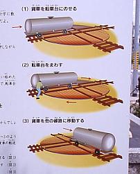 武豊町、武豊港駅跡「鉄製直角二線式転車台」の説明看板。